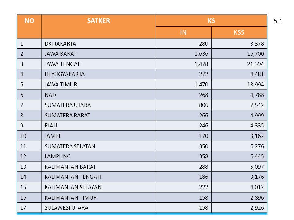 NO SATKER KS IN KSS 5.1 1 DKI JAKARTA 280 3,378 2 JAWA BARAT 1,636
