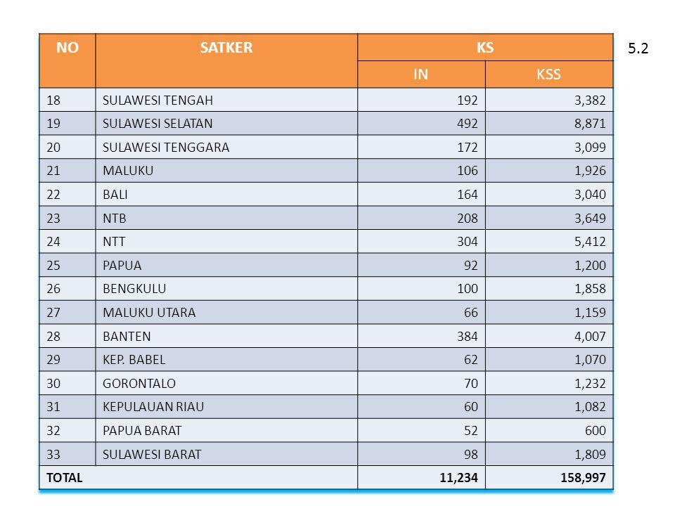 NO SATKER KS IN KSS 5.2 18 SULAWESI TENGAH 192 3,382 19