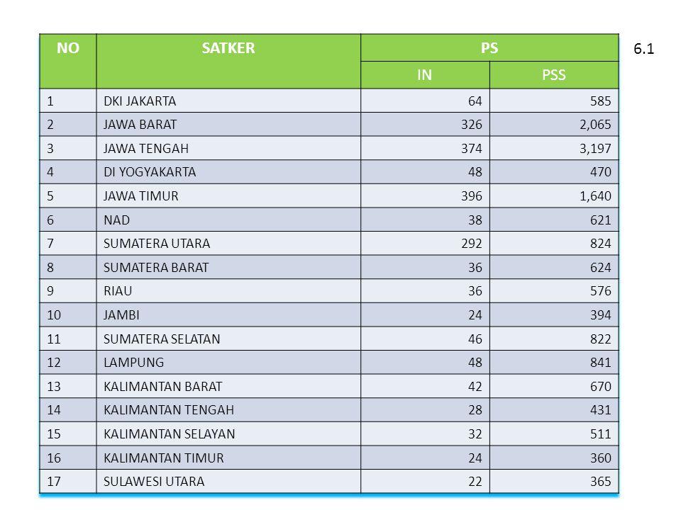 NO SATKER PS IN PSS 6.1 1 DKI JAKARTA 64 585 2 JAWA BARAT 326 2,065 3