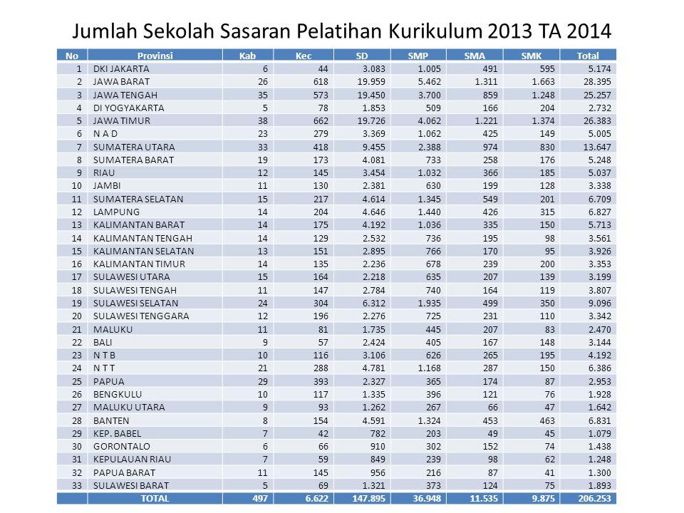 Jumlah Sekolah Sasaran Pelatihan Kurikulum 2013 TA 2014