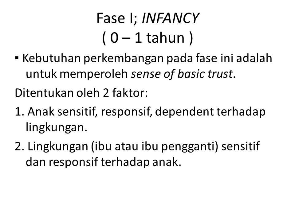 Fase I; INFANCY ( 0 – 1 tahun )