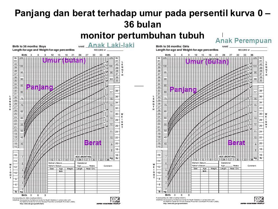 Panjang dan berat terhadap umur pada persentil kurva 0 – 36 bulan