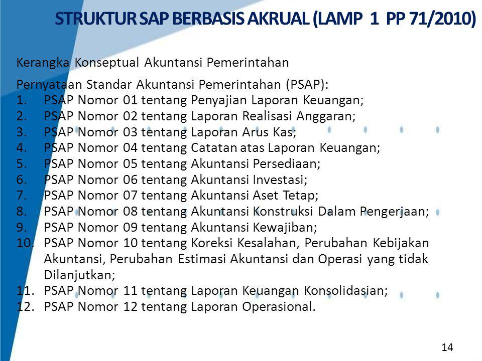 STRUKTUR SAP BERBASIS AKRUAL (LAMP 1 PP 71/2010)