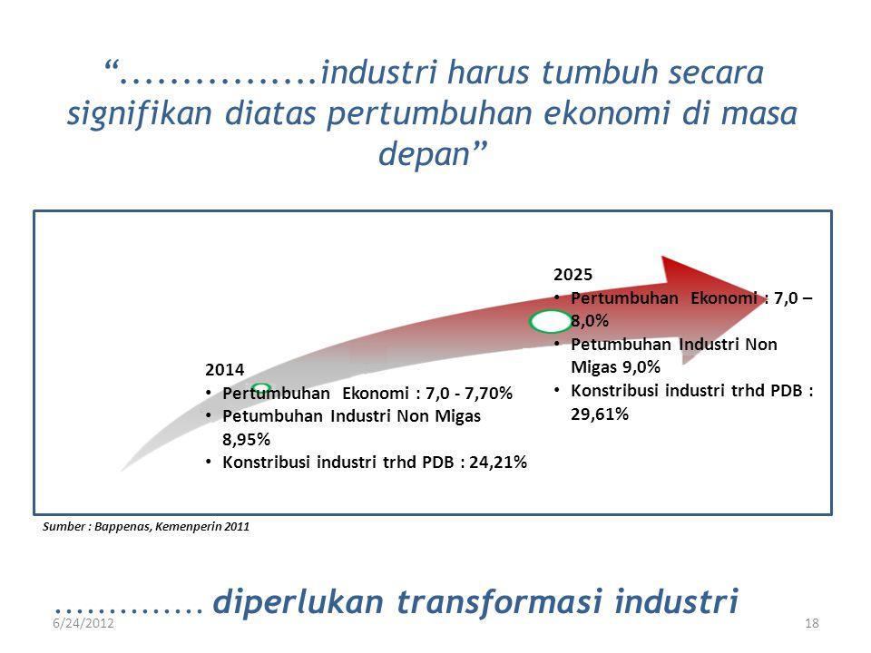 ................industri harus tumbuh secara signifikan diatas pertumbuhan ekonomi di masa depan