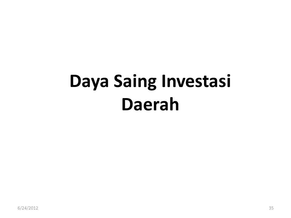 Daya Saing Investasi Daerah
