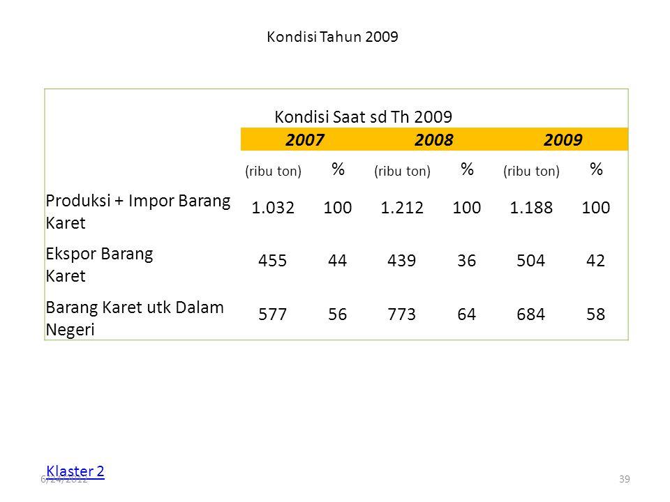 Produksi + Impor Barang Karet 1.032 100 1.212 1.188