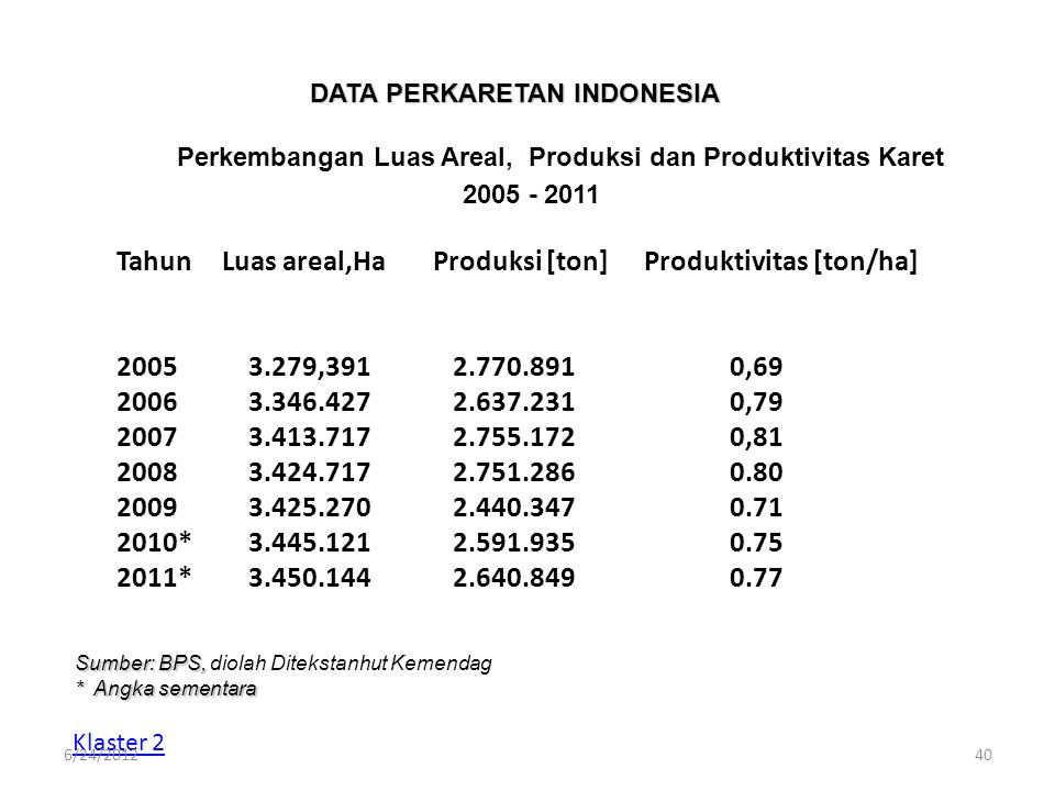 DATA PERKARETAN INDONESIA