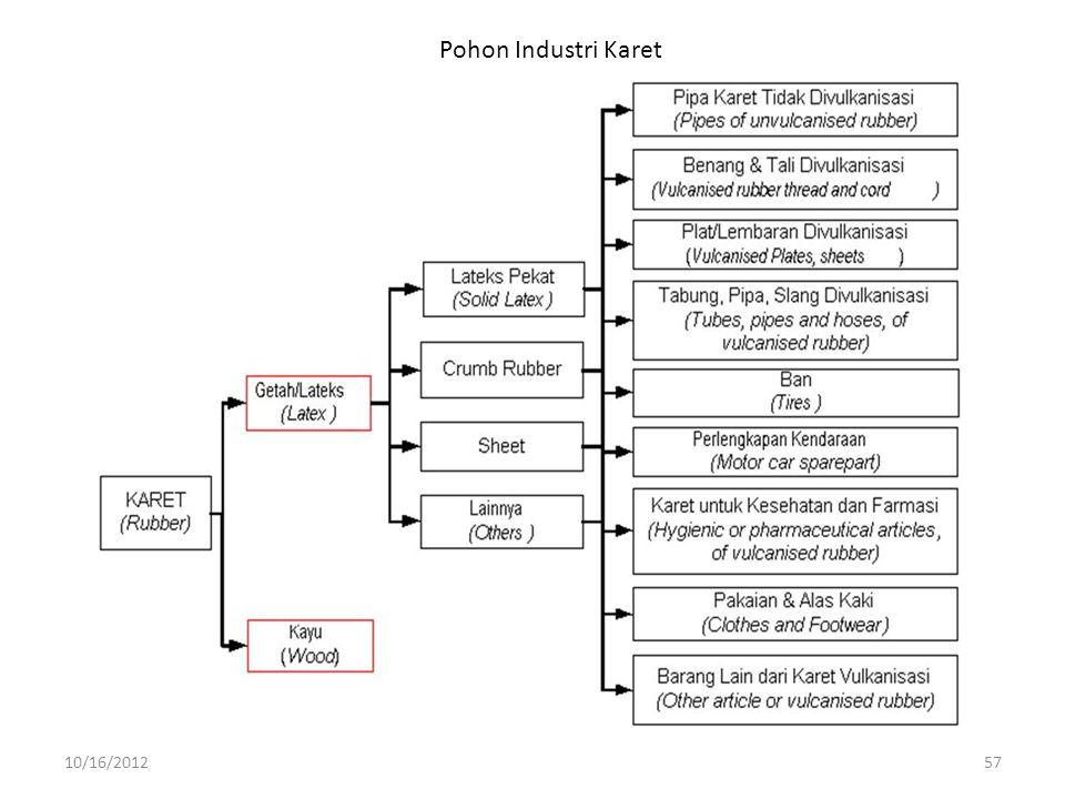 Pohon Industri Karet 10/16/2012