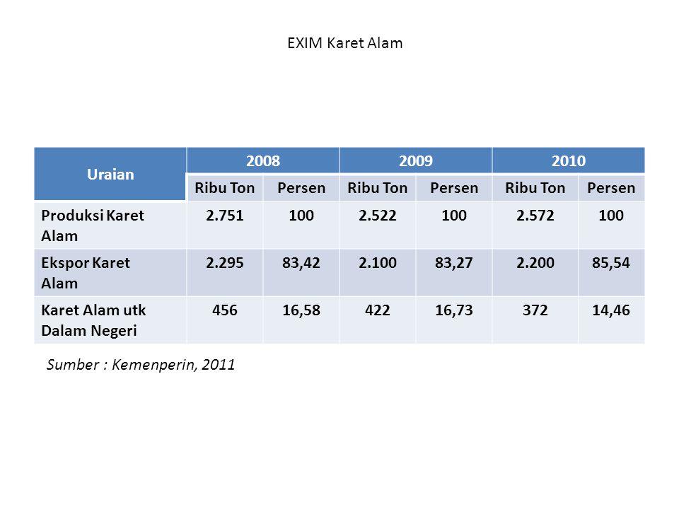 EXIM Karet Alam Uraian. 2008. 2009. 2010. Ribu Ton. Persen. Produksi Karet. Alam. 2.751. 100.