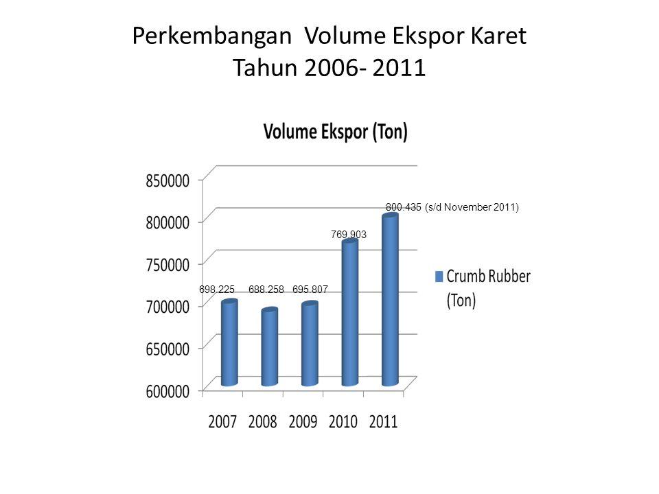 Perkembangan Volume Ekspor Karet Tahun 2006- 2011