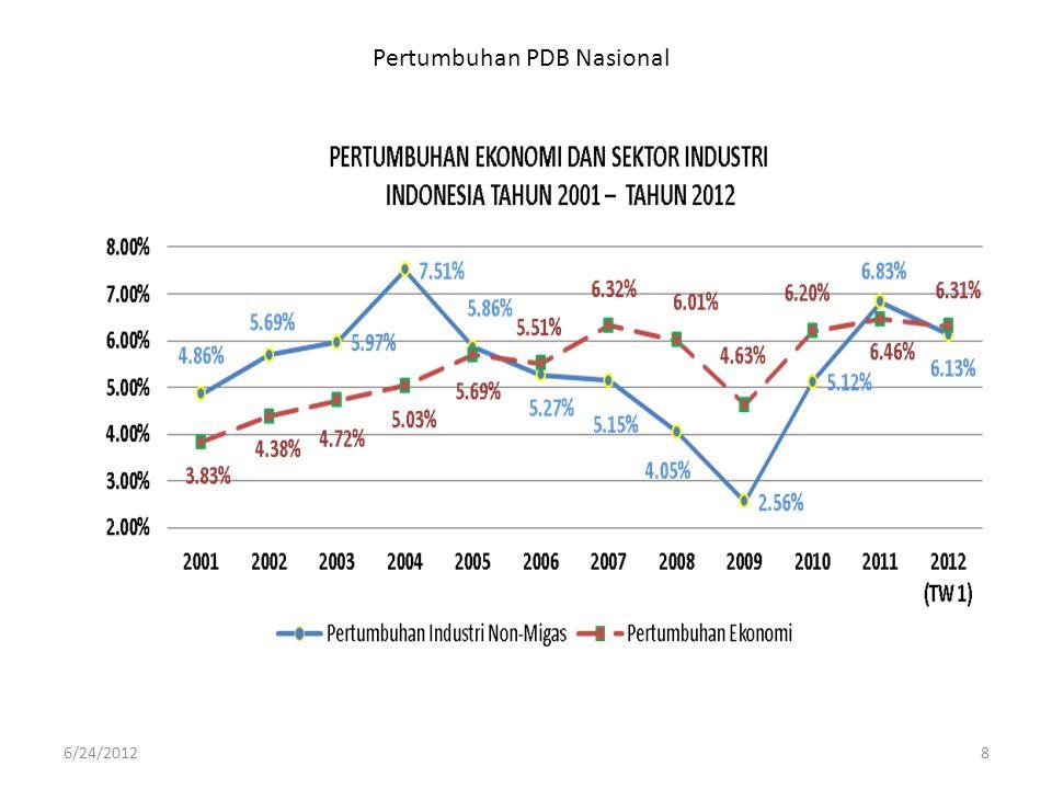 Pertumbuhan PDB Nasional