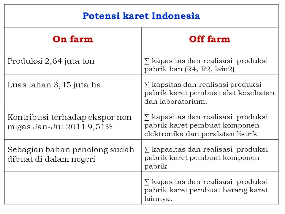 Potensi karet Indonesia