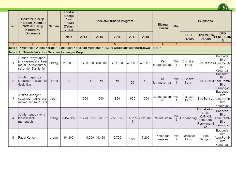 Indikator Kinerja Program (Sumber: SPM dan Janji Kampanye Gubernur)