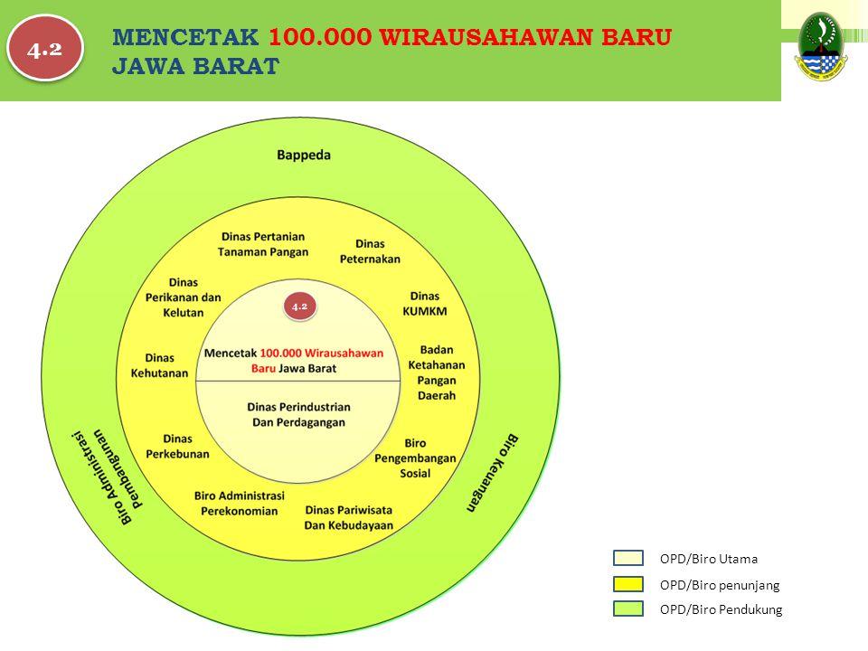 MENCETAK 100.000 WIRAUSAHAWAN BARU JAWA BARAT