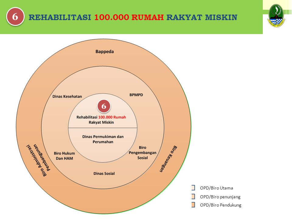 REHABILITASI 100.000 RUMAH RAKYAT MISKIN