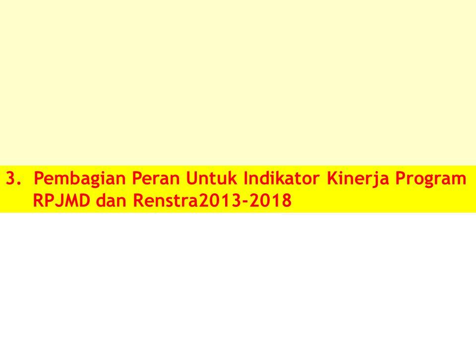 3. Pembagian Peran Untuk Indikator Kinerja Program RPJMD dan Renstra2013-2018