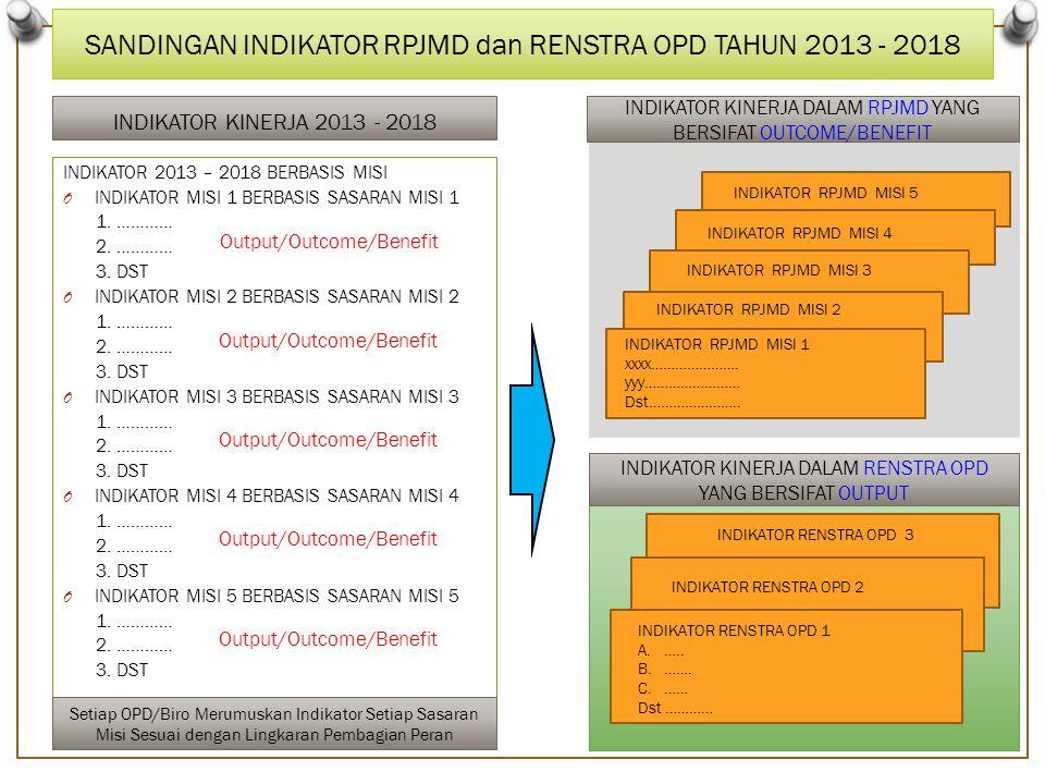 SANDINGAN INDIKATOR RPJMD dan RENSTRA OPD TAHUN 2013 - 2018