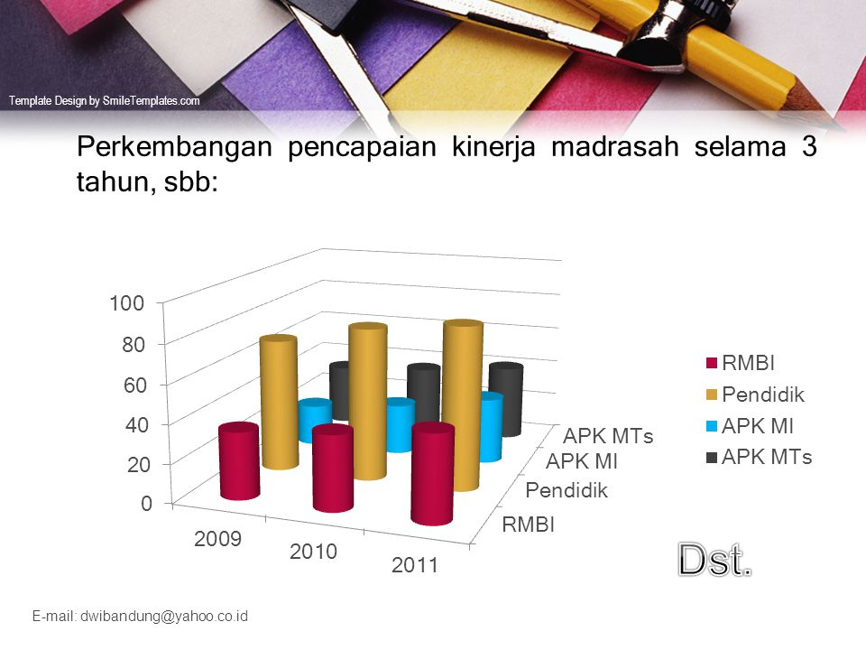 Perkembangan pencapaian kinerja madrasah selama 3 tahun, sbb: