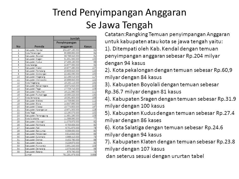 Trend Penyimpangan Anggaran Se Jawa Tengah
