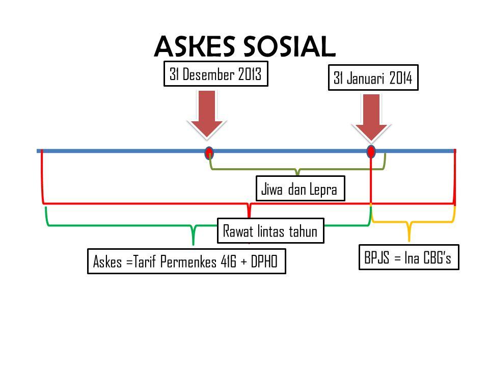 ASKES SOSIAL 31 Desember 2013 31 Januari 2014 Jiwa dan Lepra