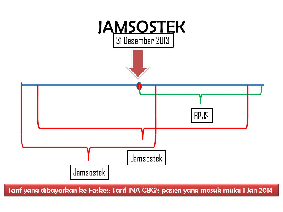 JAMSOSTEK 31 Desember 2013 BPJS Jamsostek Jamsostek