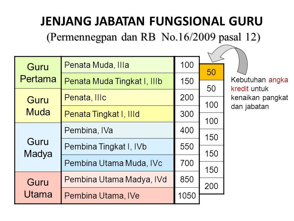 JENJANG JABATAN FUNGSIONAL GURU (Permennegpan dan RB No