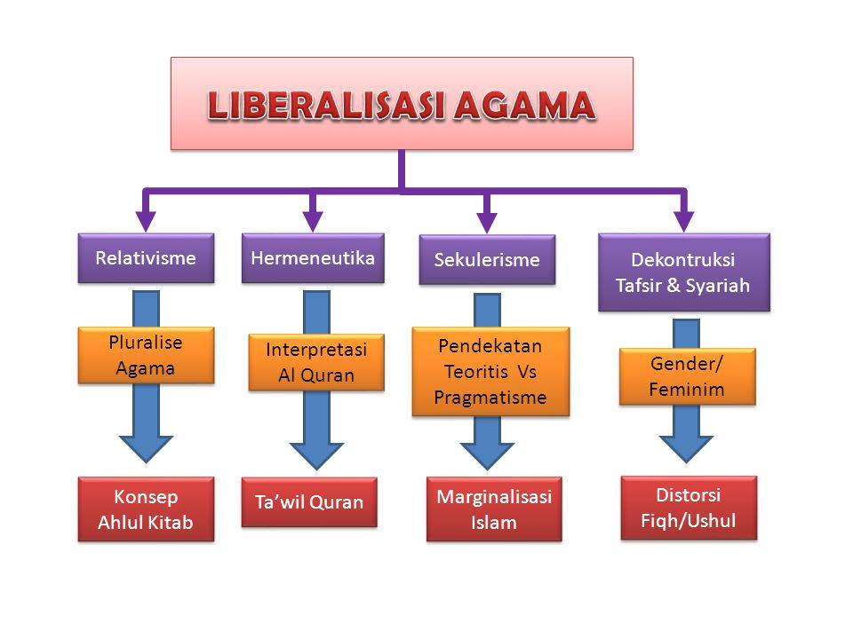Pendekatan Teoritis Vs Pragmatisme