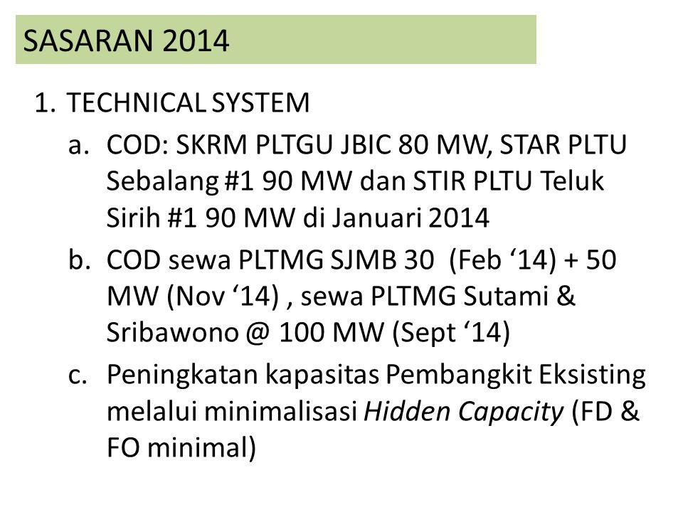 SASARAN 2014 TECHNICAL SYSTEM