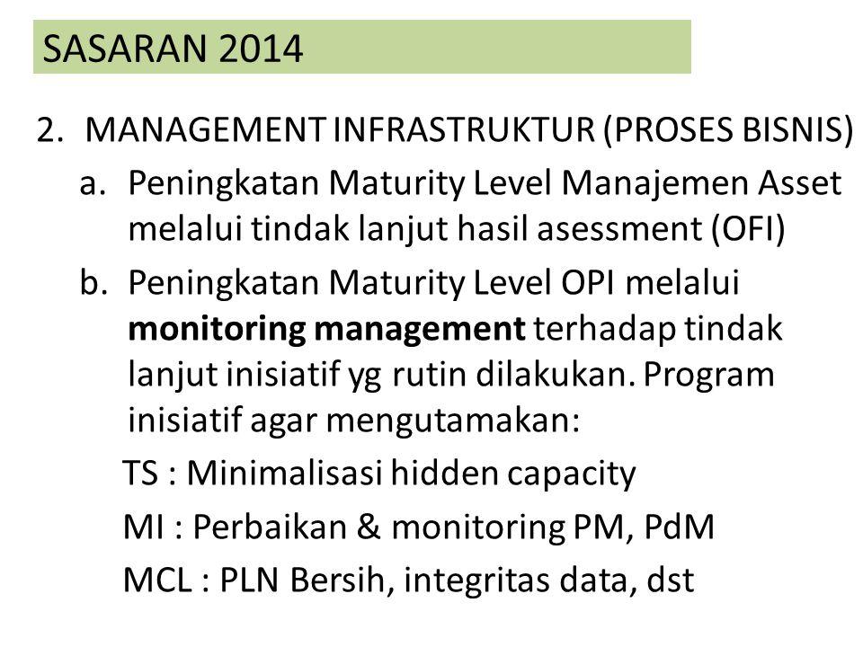 SASARAN 2014 MANAGEMENT INFRASTRUKTUR (PROSES BISNIS)