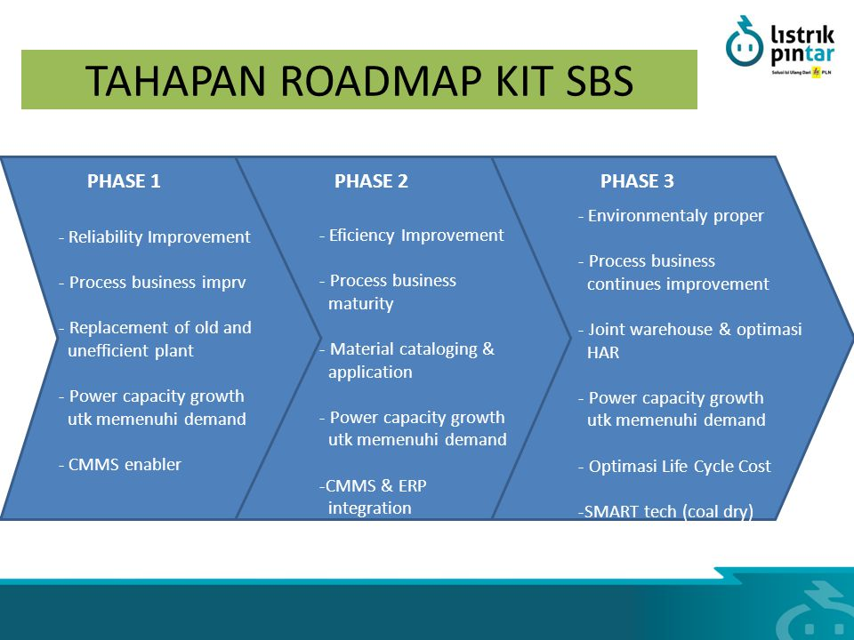 TAHAPAN ROADMAP KIT SBS