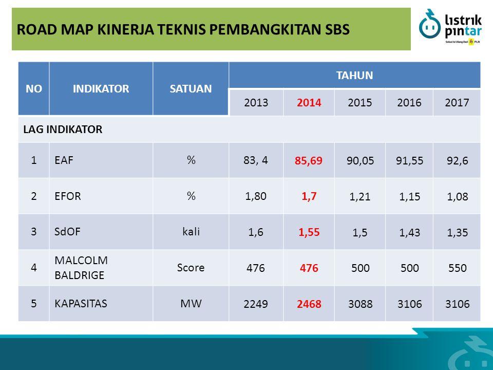ROAD MAP KINERJA TEKNIS PEMBANGKITAN SBS