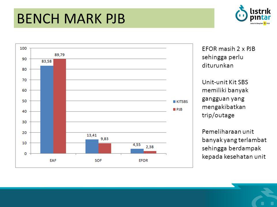 BENCH MARK PJB EFOR masih 2 x PJB sehingga perlu diturunkan