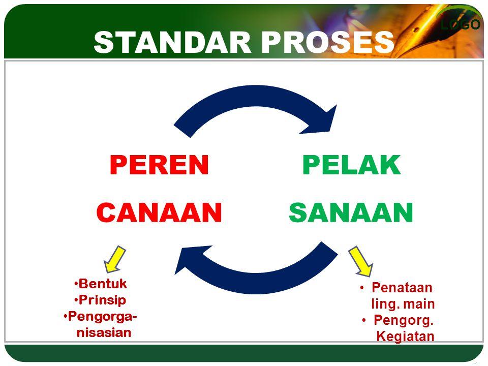 STANDAR PROSES Bentuk Penataan Prinsip ling. main Pengorga- Pengorg.