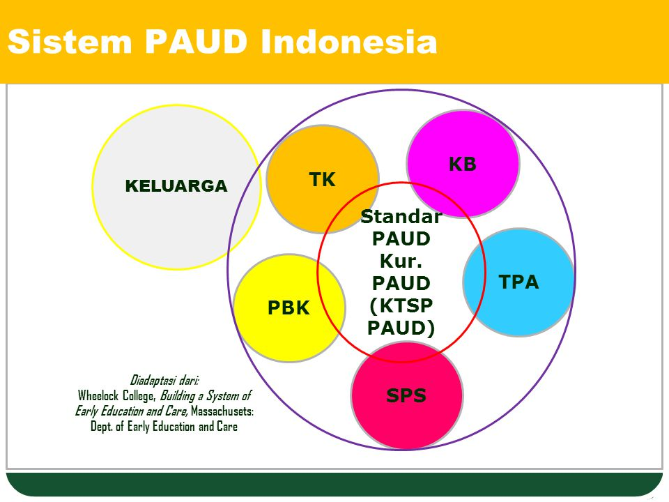 Sistem PAUD Indonesia KB TK Standar PAUD Kur. PAUD (KTSP PAUD) TPA PBK