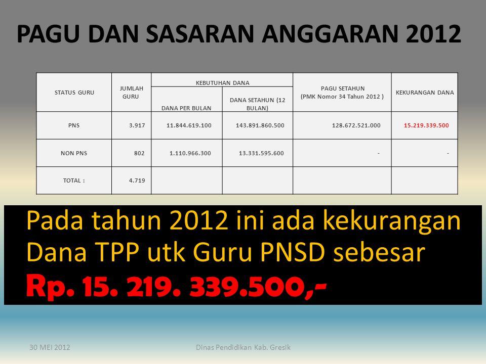 PAGU DAN SASARAN ANGGARAN 2012