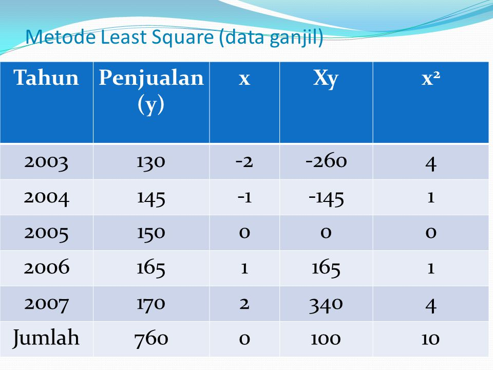 Metode Least Square (data ganjil)
