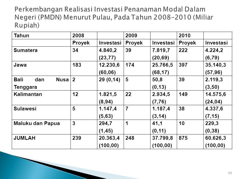 Perkembangan Realisasi Investasi Penanaman Modal Dalam Negeri (PMDN) Menurut Pulau, Pada Tahun 2008-2010 (Miliar Rupiah)
