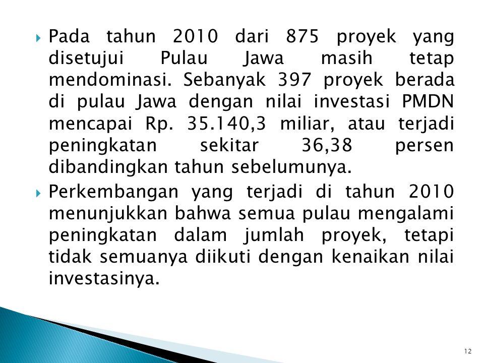 Pada tahun 2010 dari 875 proyek yang disetujui Pulau Jawa masih tetap mendominasi. Sebanyak 397 proyek berada di pulau Jawa dengan nilai investasi PMDN mencapai Rp. 35.140,3 miliar, atau terjadi peningkatan sekitar 36,38 persen dibandingkan tahun sebelumunya.