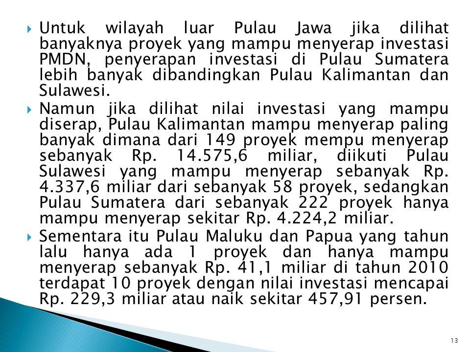Untuk wilayah luar Pulau Jawa jika dilihat banyaknya proyek yang mampu menyerap investasi PMDN, penyerapan investasi di Pulau Sumatera lebih banyak dibandingkan Pulau Kalimantan dan Sulawesi.