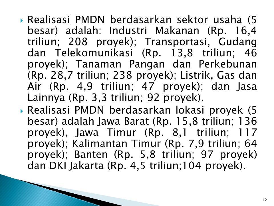 Realisasi PMDN berdasarkan sektor usaha (5 besar) adalah: Industri Makanan (Rp. 16,4 triliun; 208 proyek); Transportasi, Gudang dan Telekomunikasi (Rp. 13,8 triliun; 46 proyek); Tanaman Pangan dan Perkebunan (Rp. 28,7 triliun; 238 proyek); Listrik, Gas dan Air (Rp. 4,9 triliun; 47 proyek); dan Jasa Lainnya (Rp. 3,3 triliun; 92 proyek).