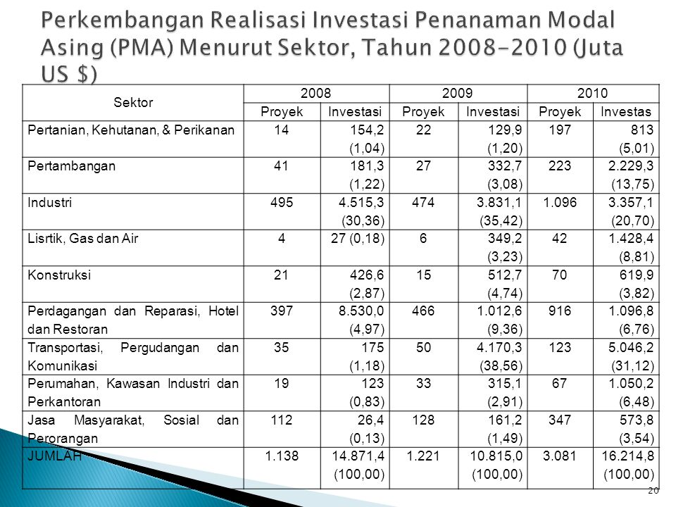 Perkembangan Realisasi Investasi Penanaman Modal Asing (PMA) Menurut Sektor, Tahun 2008-2010 (Juta US $)