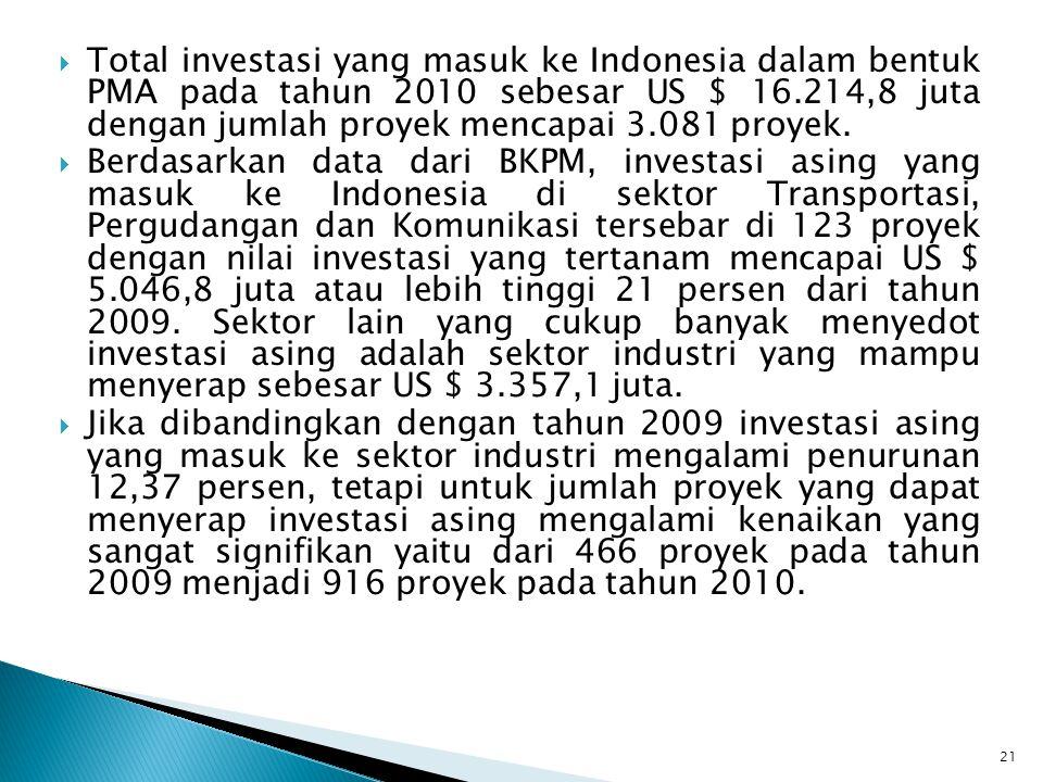 Total investasi yang masuk ke Indonesia dalam bentuk PMA pada tahun 2010 sebesar US $ 16.214,8 juta dengan jumlah proyek mencapai 3.081 proyek.
