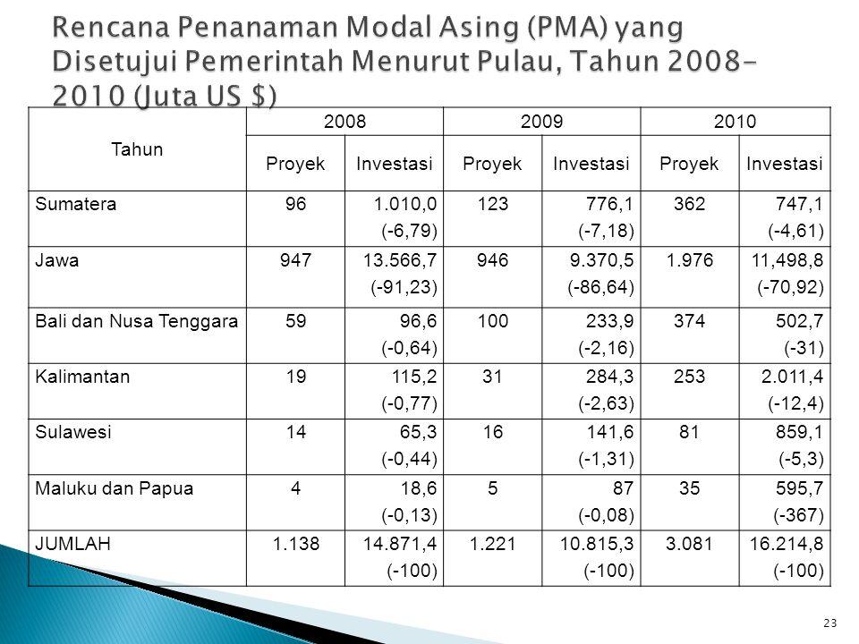 Rencana Penanaman Modal Asing (PMA) yang Disetujui Pemerintah Menurut Pulau, Tahun 2008-2010 (Juta US $)