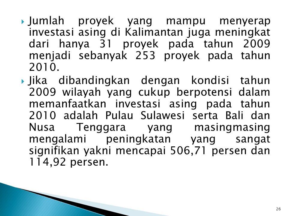 Jumlah proyek yang mampu menyerap investasi asing di Kalimantan juga meningkat dari hanya 31 proyek pada tahun 2009 menjadi sebanyak 253 proyek pada tahun 2010.