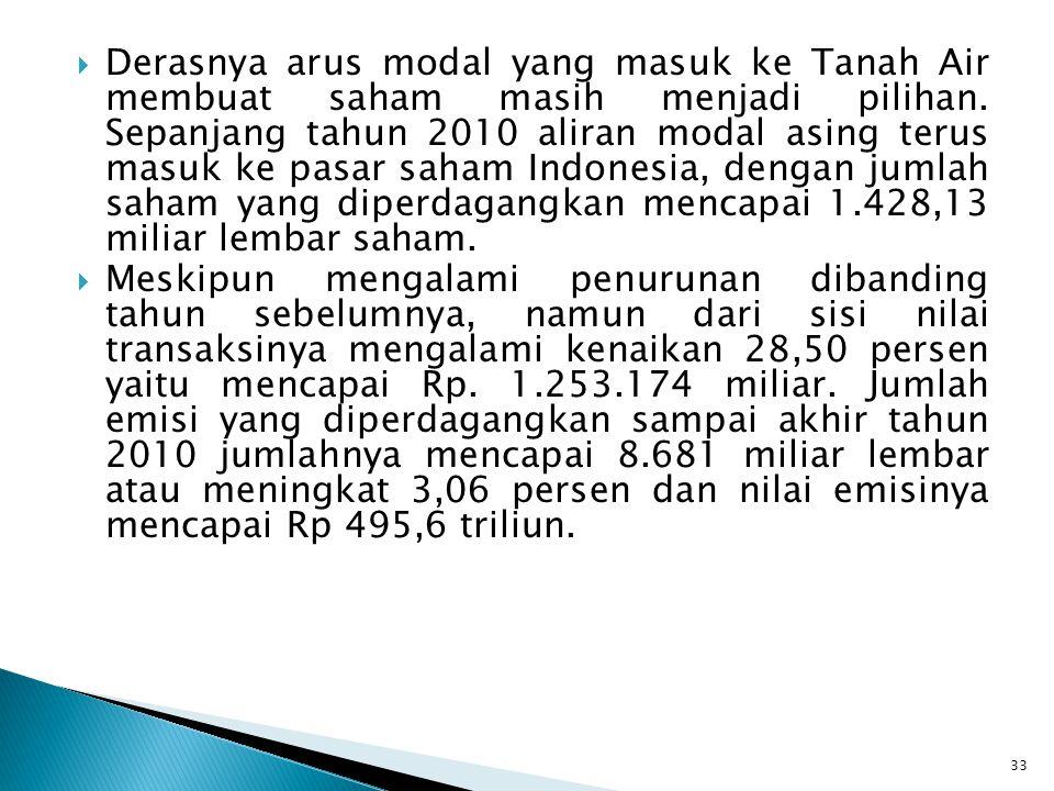 Derasnya arus modal yang masuk ke Tanah Air membuat saham masih menjadi pilihan. Sepanjang tahun 2010 aliran modal asing terus masuk ke pasar saham Indonesia, dengan jumlah saham yang diperdagangkan mencapai 1.428,13 miliar lembar saham.