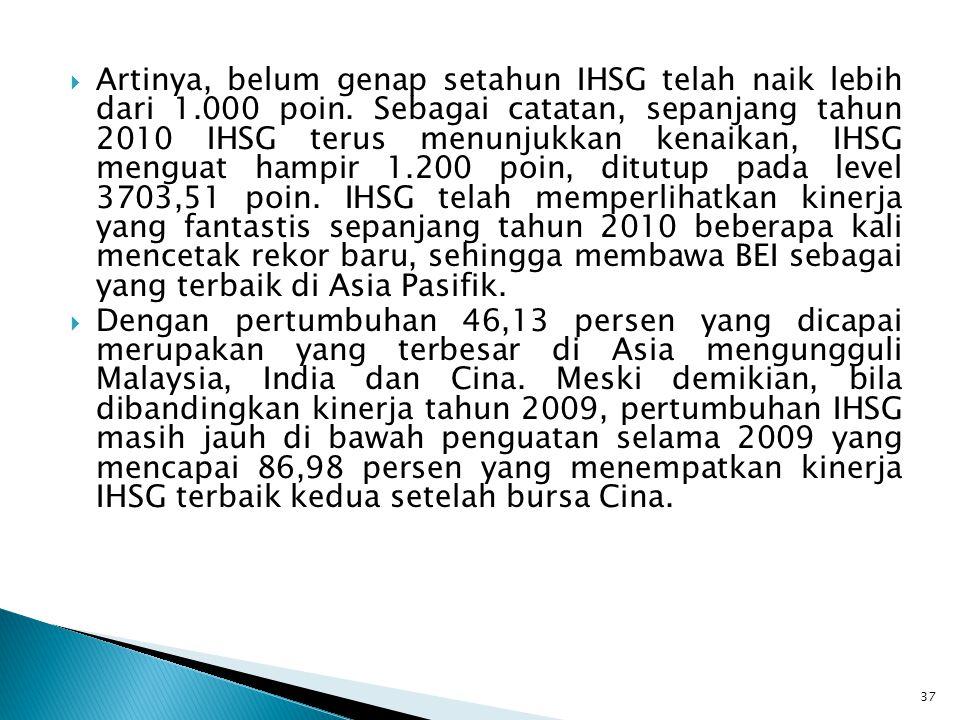 Artinya, belum genap setahun IHSG telah naik lebih dari 1. 000 poin