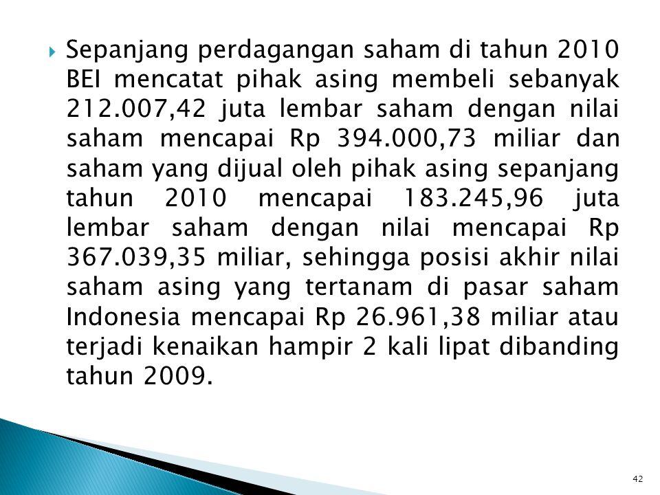 Sepanjang perdagangan saham di tahun 2010 BEI mencatat pihak asing membeli sebanyak 212.007,42 juta lembar saham dengan nilai saham mencapai Rp 394.000,73 miliar dan saham yang dijual oleh pihak asing sepanjang tahun 2010 mencapai 183.245,96 juta lembar saham dengan nilai mencapai Rp 367.039,35 miliar, sehingga posisi akhir nilai saham asing yang tertanam di pasar saham Indonesia mencapai Rp 26.961,38 miliar atau terjadi kenaikan hampir 2 kali lipat dibanding tahun 2009.