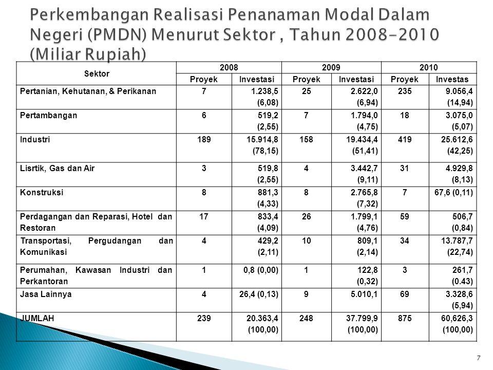 Perkembangan Realisasi Penanaman Modal Dalam Negeri (PMDN) Menurut Sektor , Tahun 2008-2010 (Miliar Rupiah)