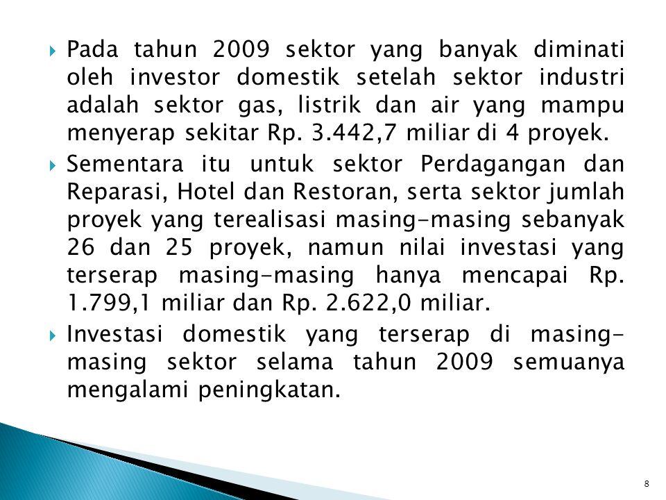 Pada tahun 2009 sektor yang banyak diminati oleh investor domestik setelah sektor industri adalah sektor gas, listrik dan air yang mampu menyerap sekitar Rp. 3.442,7 miliar di 4 proyek.