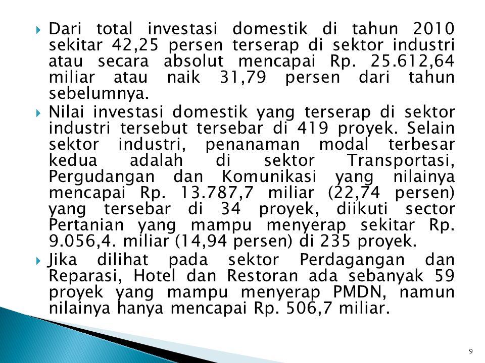 Dari total investasi domestik di tahun 2010 sekitar 42,25 persen terserap di sektor industri atau secara absolut mencapai Rp. 25.612,64 miliar atau naik 31,79 persen dari tahun sebelumnya.
